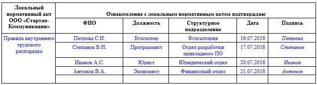 Образец листа ознакомления