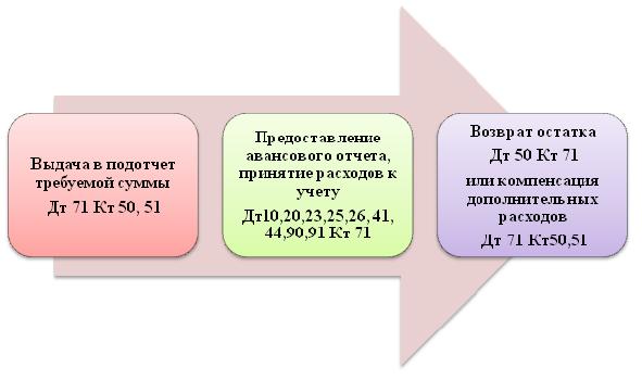 Бухгалтерский учет расчетов с подотчетными лицами