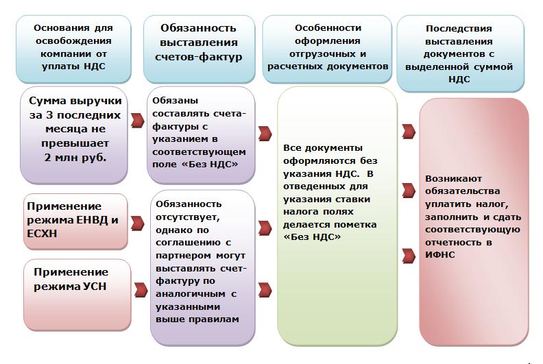 Основные правила, когда организация без НДС работает с организацией с НДС