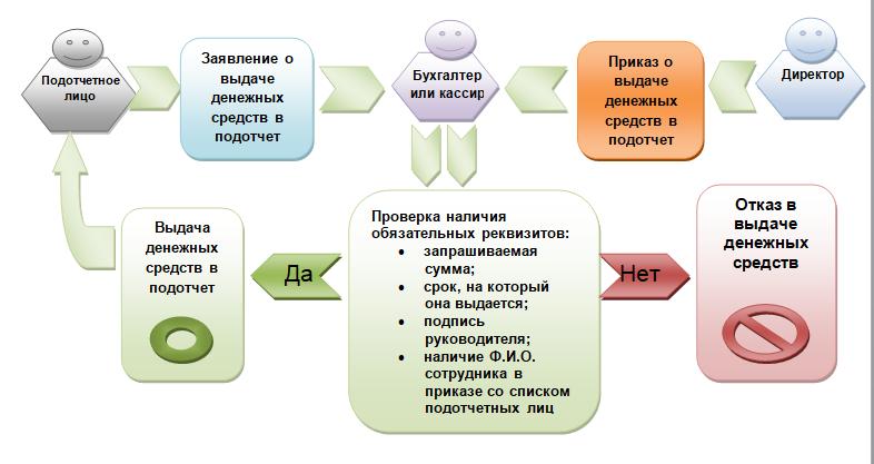 Составляем заявление на подотчет - образец на 2017-2018 гг.