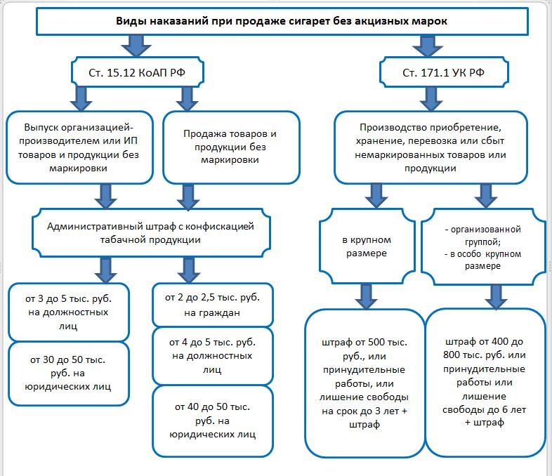 Общая схема ответственности при продаже табачной продукции