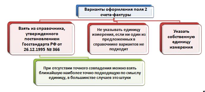 Код единицы измерения в счет-фактуре ящик
