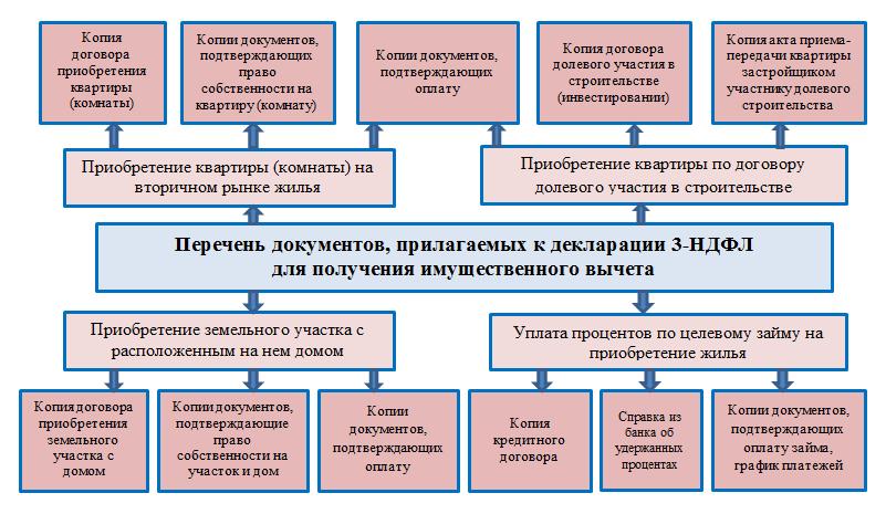 Списки документов для декларации 3 ндфл перечень документов на государственную регистрацию в качестве ип