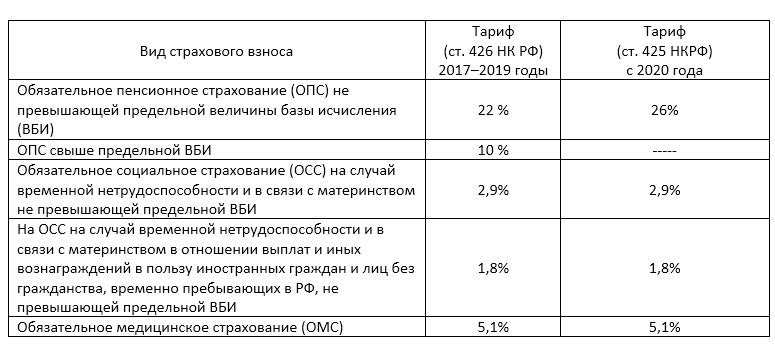 Статьи 425, 426 НК РФ