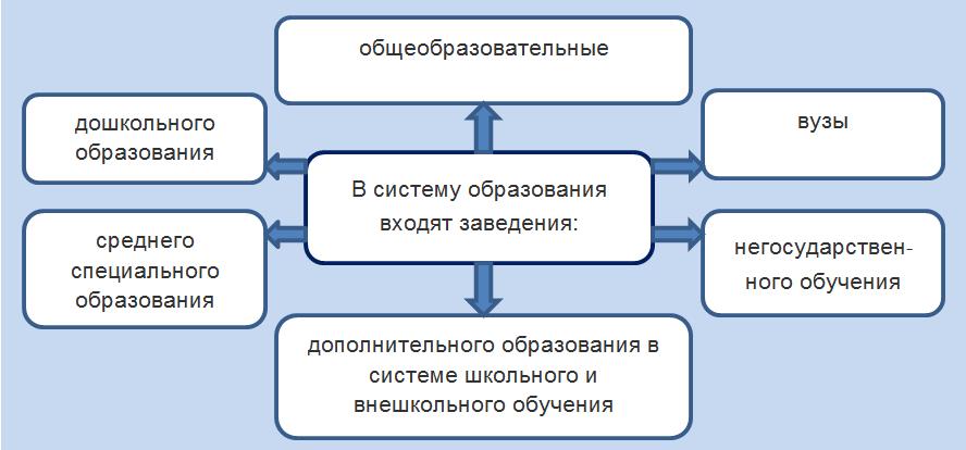 Какие учреждения входят в систему отечественного образования