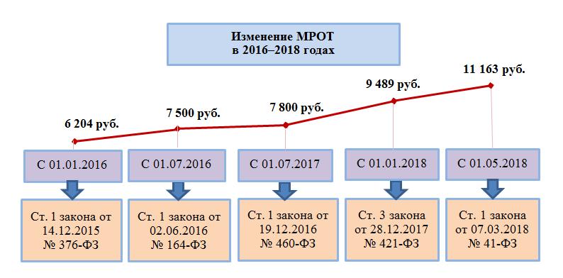 Приказ о доплате до МРОТ - образец 2018 года