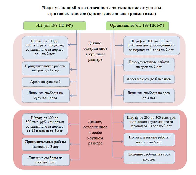 Какова ответственность за неуплату страховых взносов?