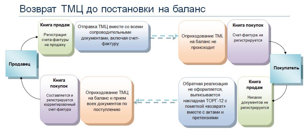 Должностные инструкции железнодорожном транспорте