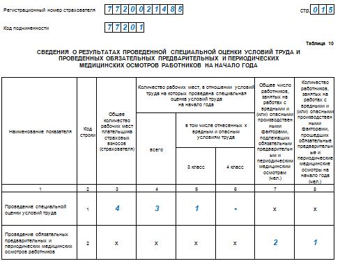 Инструкция по заполнению отчет 4 фсс в последней редакции в 2015 году