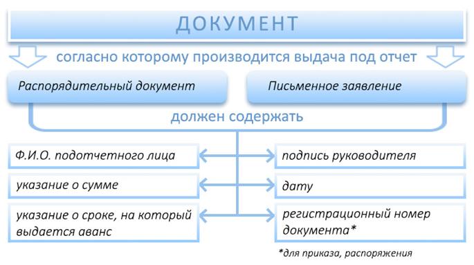 Каков порядок возмещения по авансовому отчету?