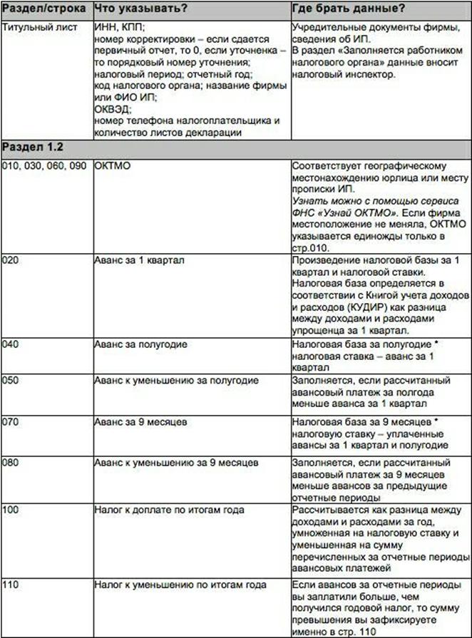 Составление декларации по УСН «доходы минус расходы»
