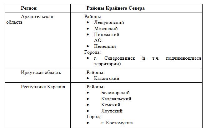 Список районов, приравненных к районам Крайнего Севера