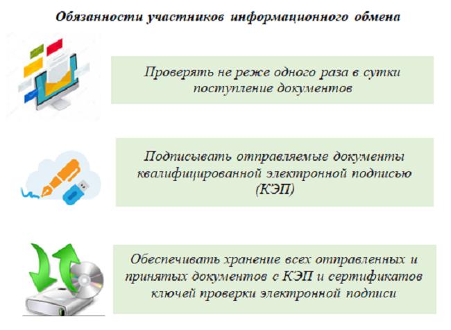 Приказ ФНС № ММВ-7-2/149@: как взаимодействовать с инспекторами электронно (что и как отправить им в ответ на их электронные запросы)
