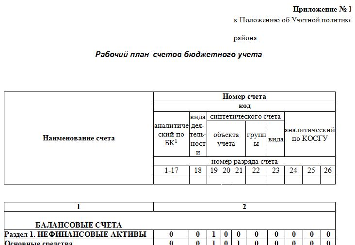 Бланк рабочий план счетов бухгалтерского учета