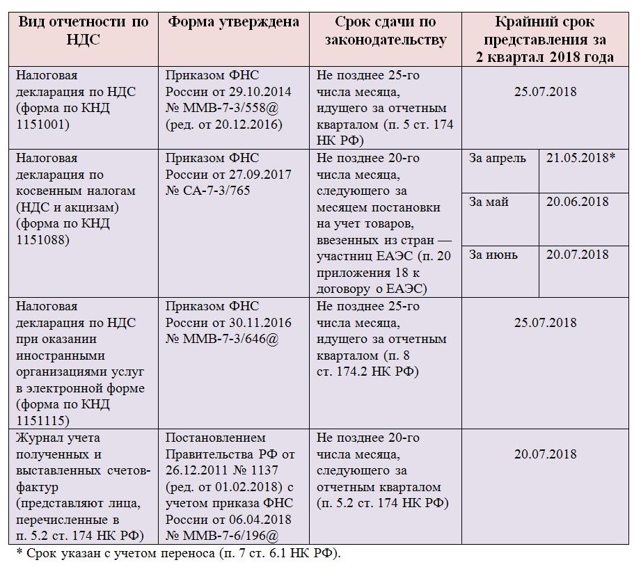 Сроки Предоставления Квартальной Отчетности Шпаргалка