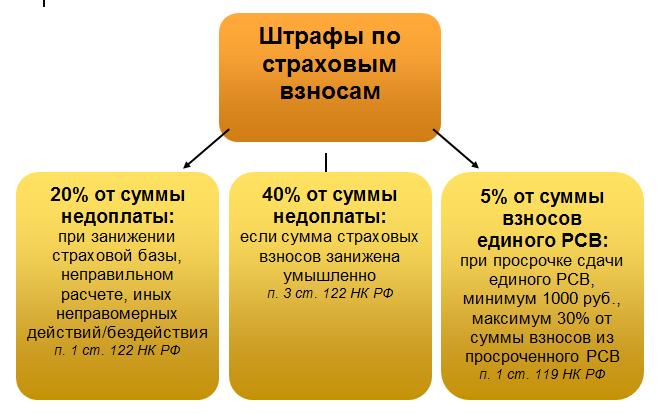 Штрафы за неуплату пенсионных взносов ип