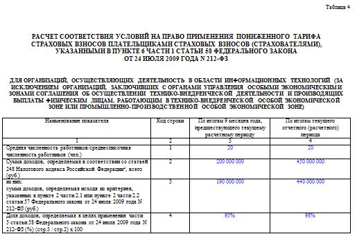 Заполнение таблицы 4 отчета 4-ФСС - правила и образец