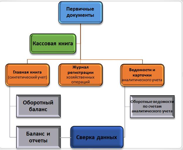 Журнал Хозяйственных Операций Торгового Предприятия - картинка 2