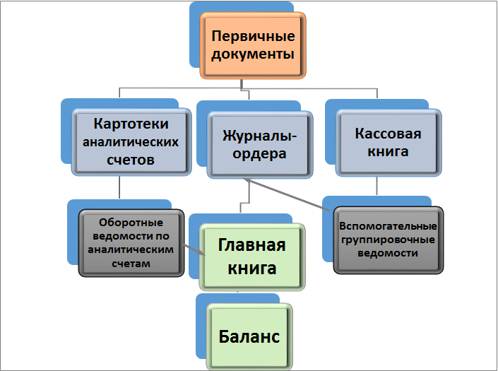 Журнал Хозяйственных Операций Торгового Предприятия - картинка 1