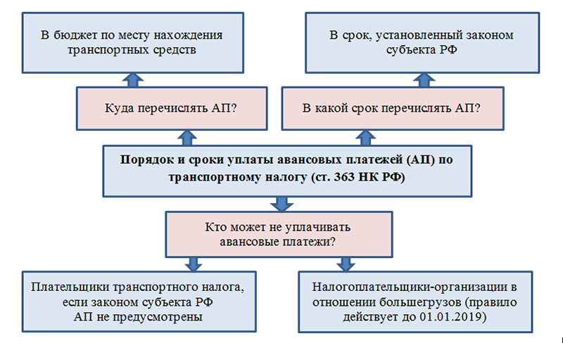 Повторно оформить рвп в россии какие нужны документы