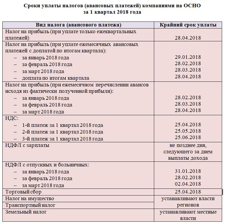 Налоговые ставки НДС в 2018 году — таблица