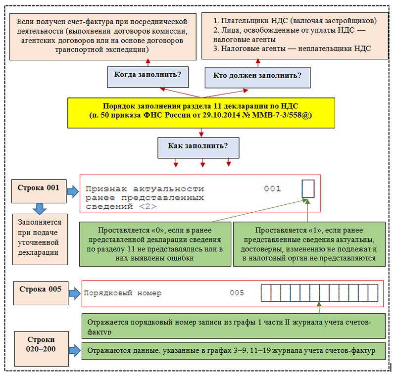 Порядок заполнения раздела 11 декларации по НДС