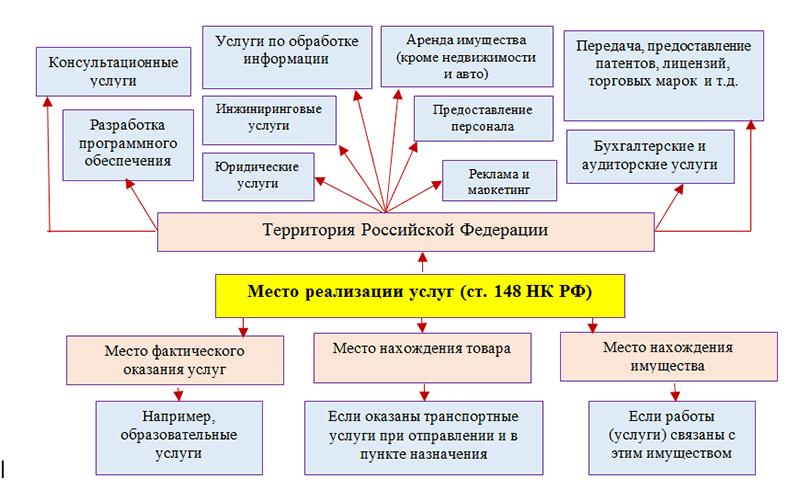 Пояснения по использованию кода операции 1010292 и другим при заполнении декларации по НДС