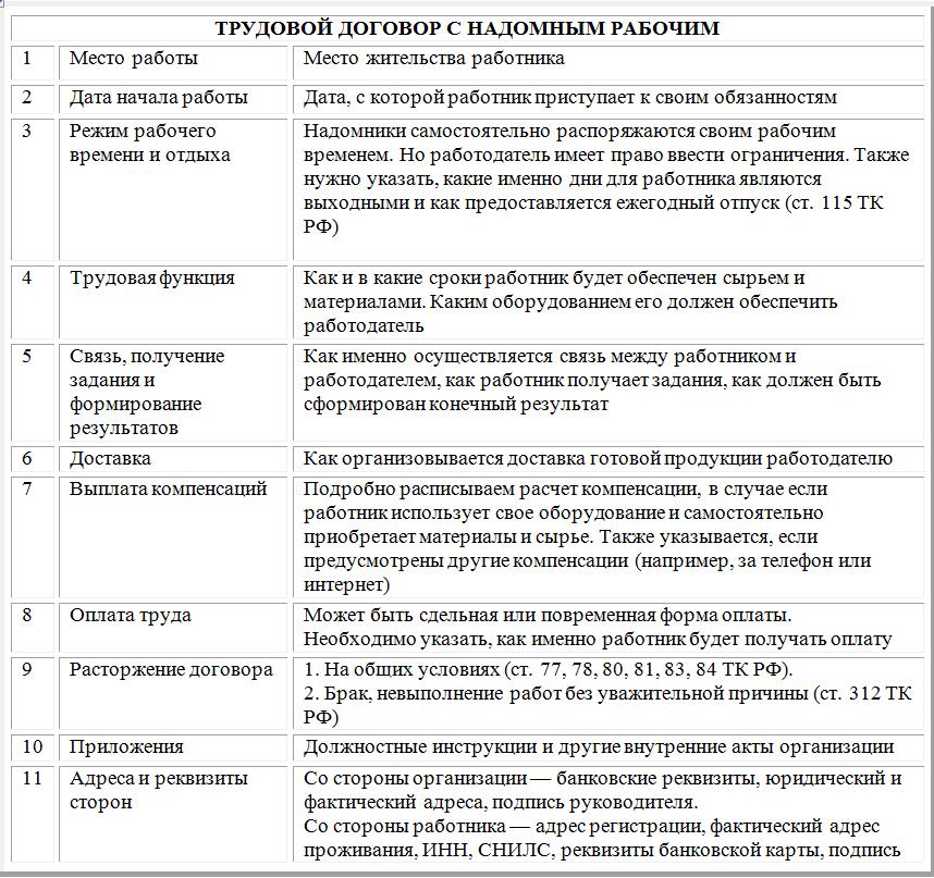 Все отношения между предприятием и надомным рабочим регулируются ТК РФ и ТД
