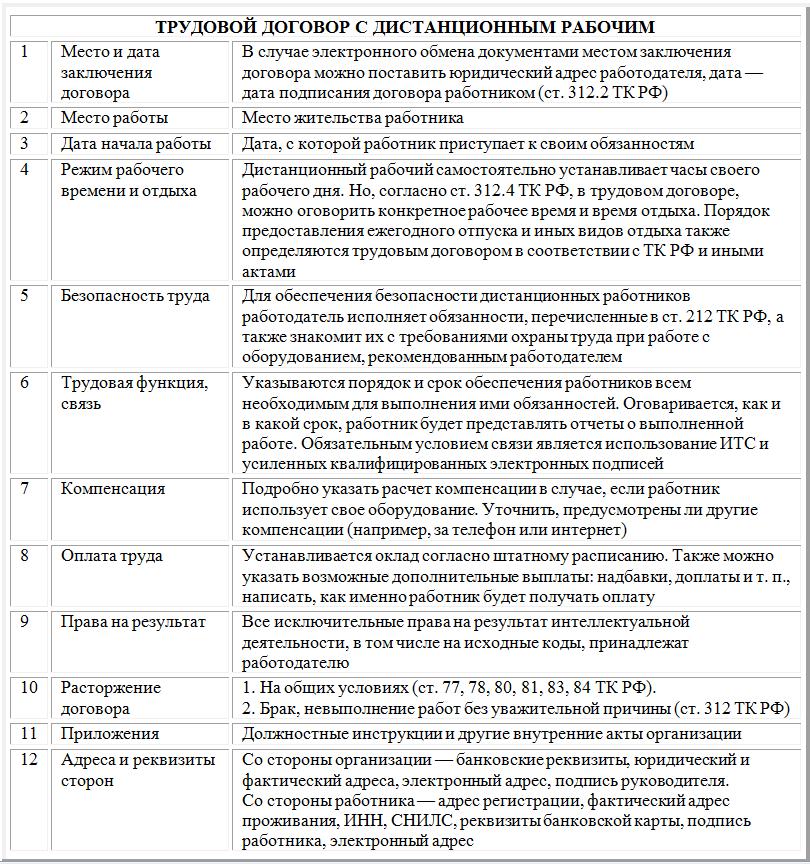 Сперва Трудовой договор дистанционный режим работы образец 2017 темноте