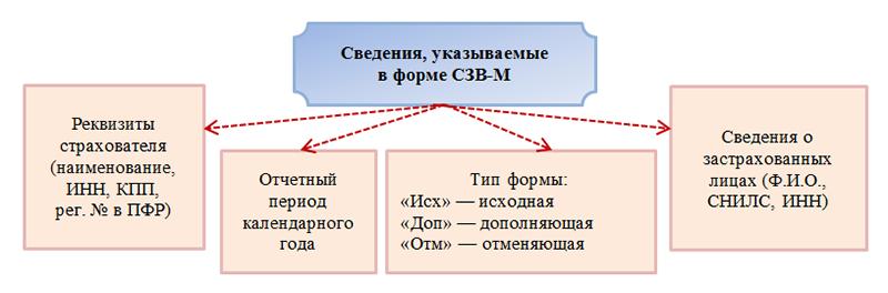 Короткие подсказки о формах СЗВ-СТАЖ, СЗВ-М, СЗВ-К