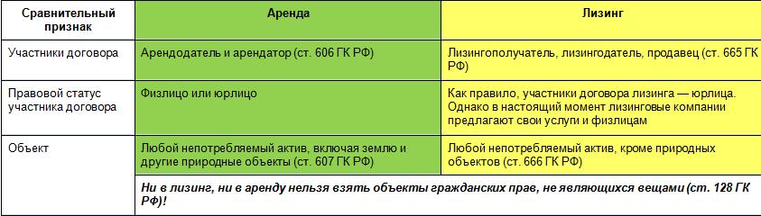 группа отличие лизинга от кредита и аренды исполнением требованию (абонентским
