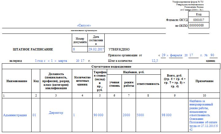 Образец заполнения штатного расписания формы Т-3