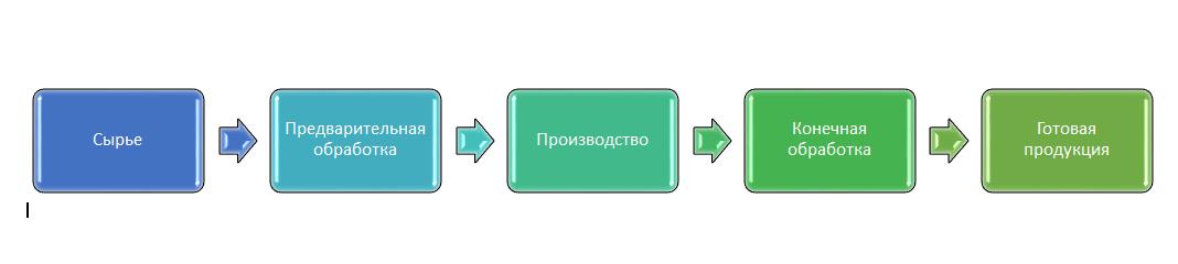 Процесс производства в общем виде
