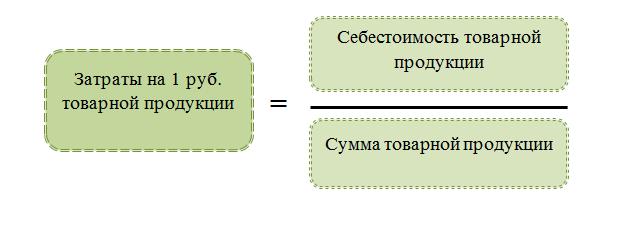 затраты на 1 рубль произведенной продукции