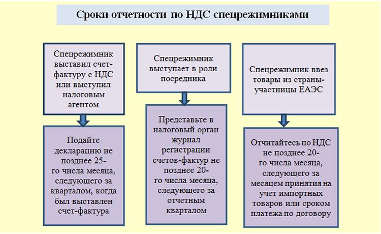 Отчетные даты по НДС для спецрежимников