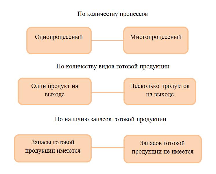Попроцессный метод учета затрат