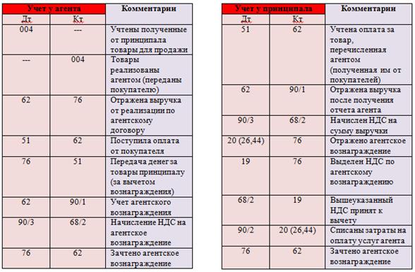 агентский договор бухгалтерский учет у принципала носить повседневное термобелье