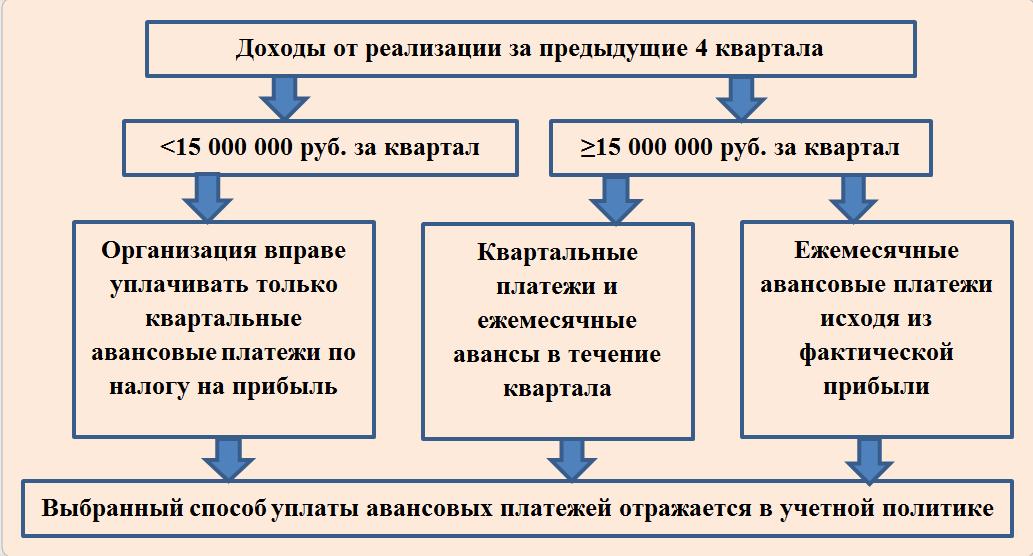 Способы начисления и уплаты авансов по прибыли