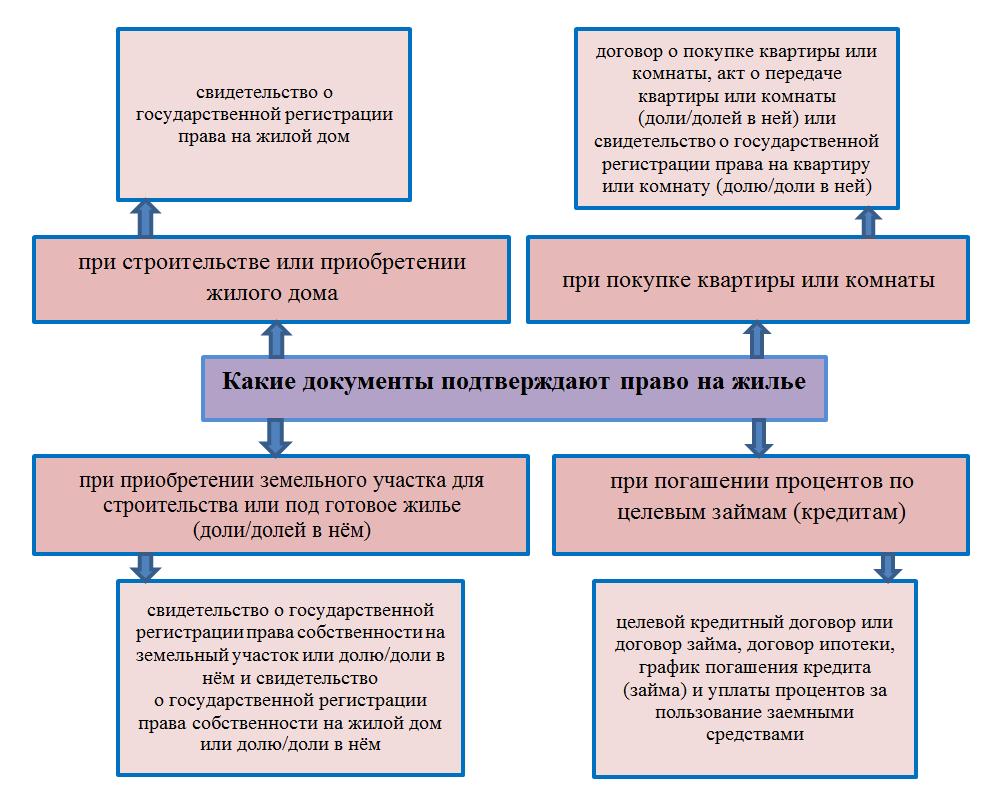 Какие документы подтверждают право на жилье в разных ситуациях