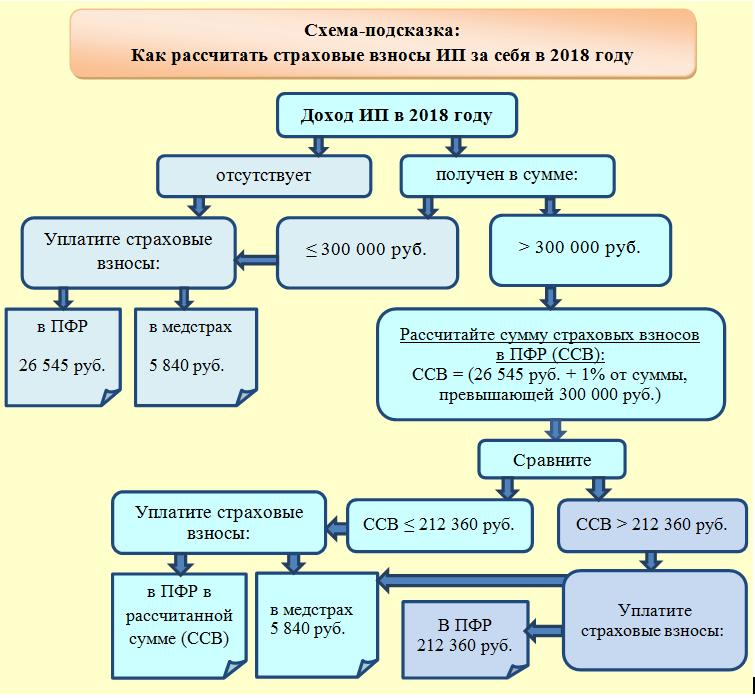 Изображение - Фиксированный платеж в пенсионный фонд в 2018 году 5_pic12