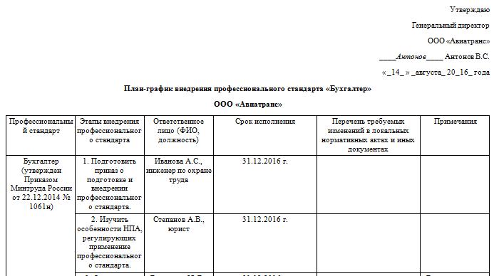 план-график внедрения профстандартов в организации образец