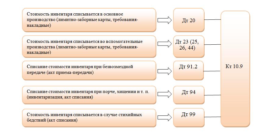 Учет офисной мебели в бухгалтерии проводки что необходимо для регистрации организации или ип