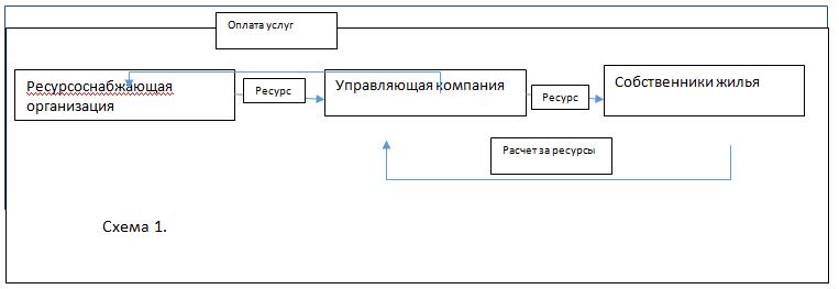 Правила ведения бухучета в ЖКХ (нюансы)