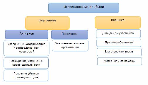 Бухгалтерский учет прибыли и ее использования (нюансы)