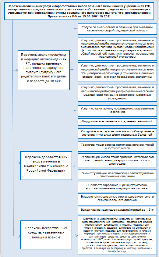 Вычет по ндфл на лечение трудовые книжки со стажем Севастопольская