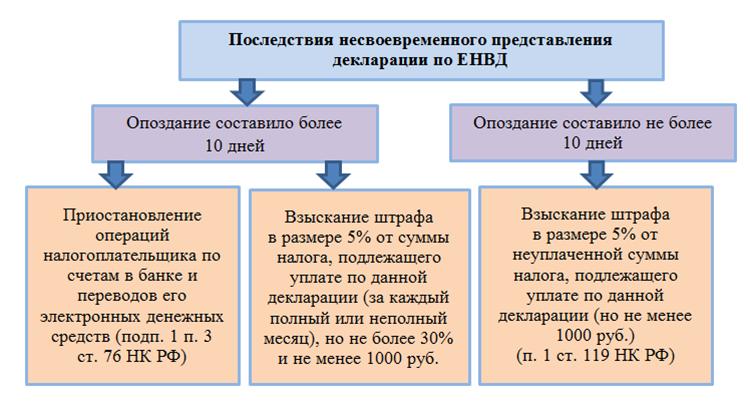 В какой срок сдается электронная декларация по ЕНВД, а когда бумажная?