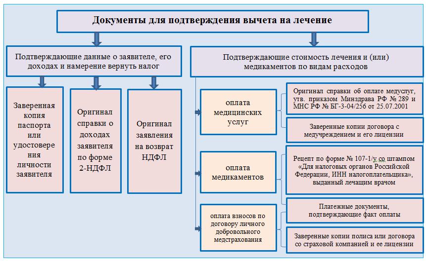 Требуемые документы представлены на схеме: