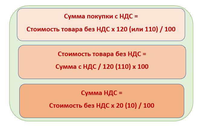 Картинки по запросу Как посчитать НДС от суммы