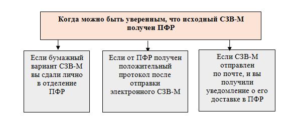 Дополняющая СЗВ-М: штрафы длязабывчивых