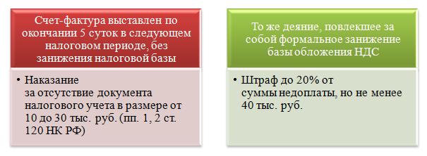 Какой срок выставления счета-фактуры продавцом в 2017-2018?